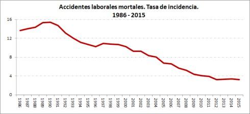 evolución accidentes laborales